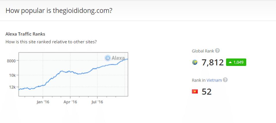 Xếp hạng Alexa