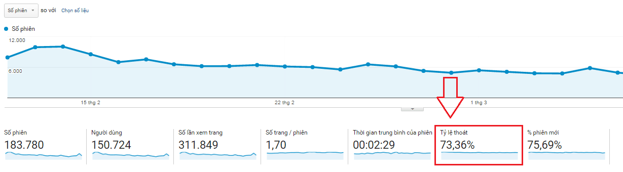 Bounce Rate trong Google Analytics