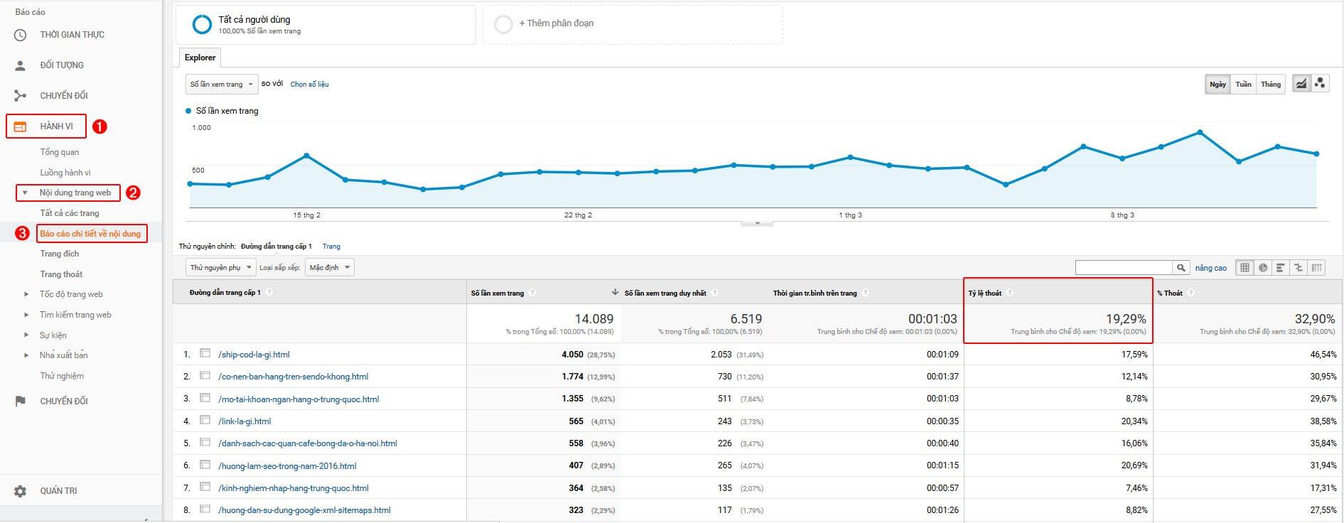 Xem tỷ lệ thoát từng bài viết trong Google Analytics