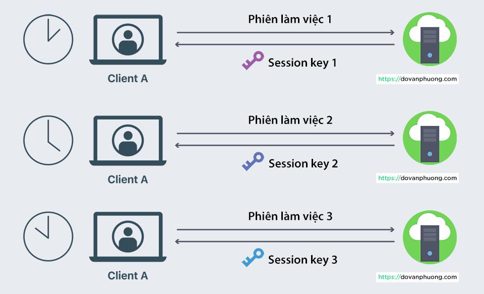 Session key là gì